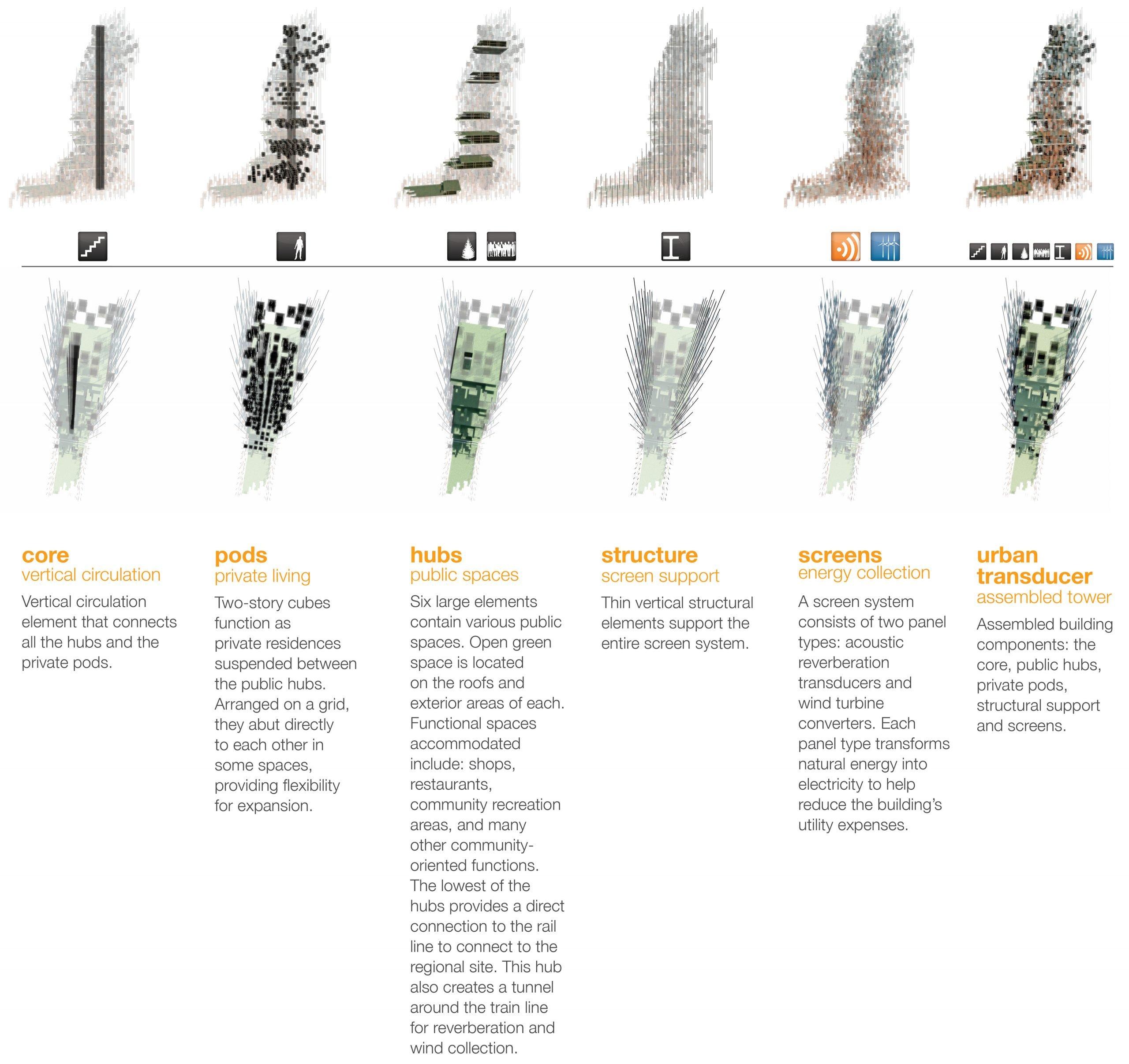 urban_transducer_core_elements